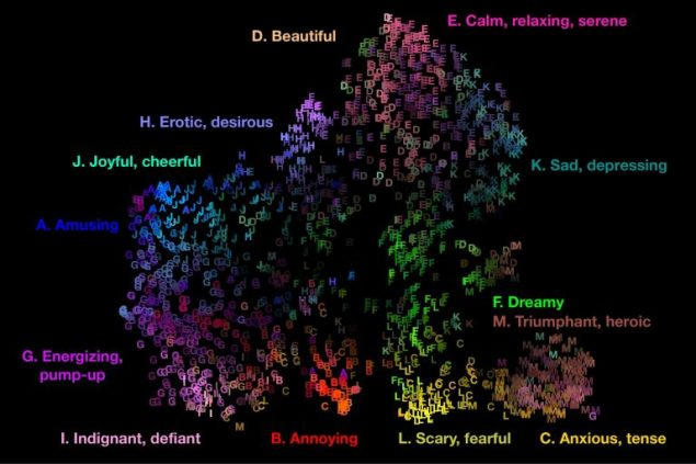 SOUND Map-of-13 KEY Emotions-Triggered-by-Music